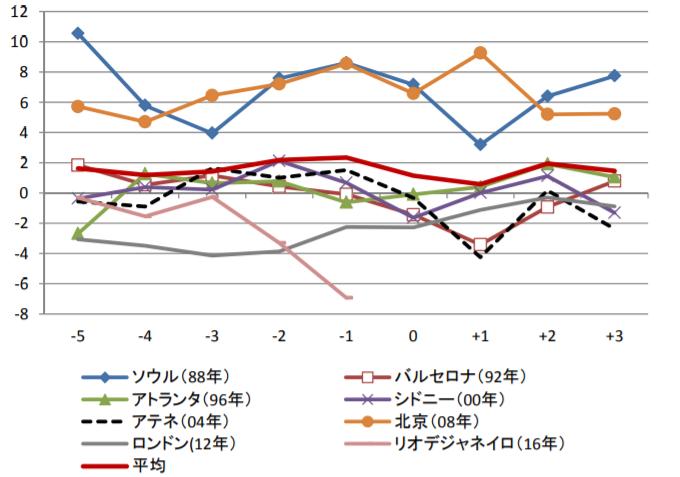 オリンピック前後の成長率